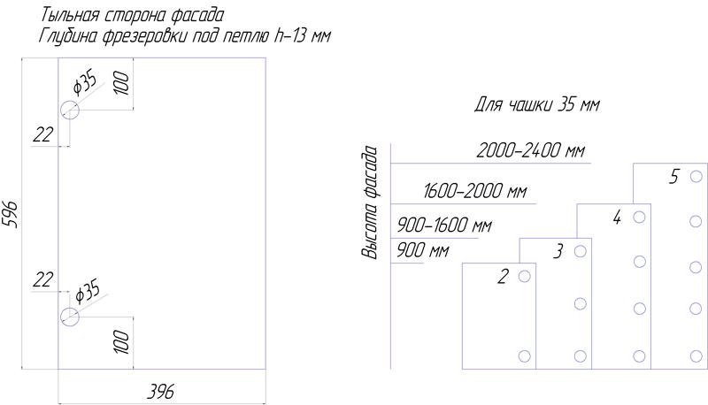 Схема фрезеровки петель на мебельных фасадах